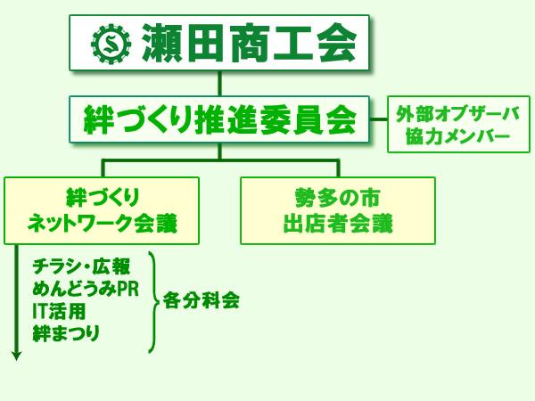 絆づくりプロジェクト-組織図